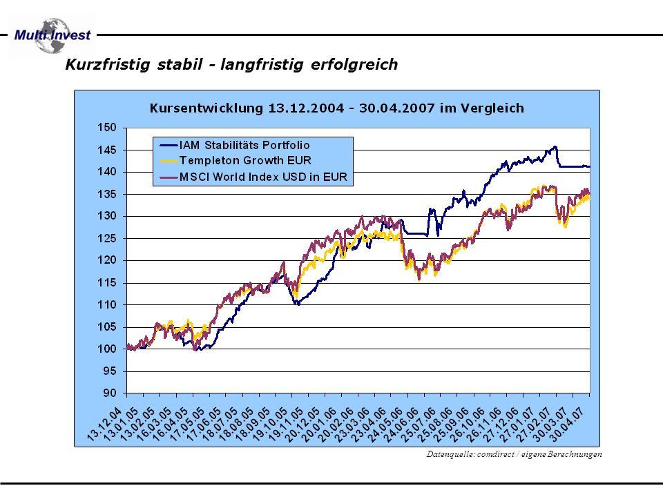 Kurzfristig stabil - langfristig erfolgreich Datenquelle: comdirect / eigene Berechnungen