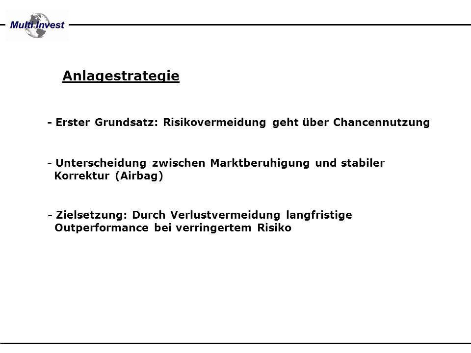 Anlagestrategie - Unterscheidung zwischen Marktberuhigung und stabiler xKorrektur (Airbag) - Zielsetzung: Durch Verlustvermeidung langfristige xOutper
