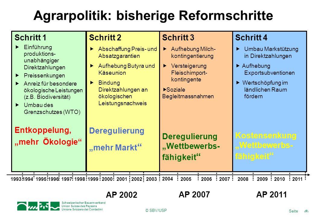 12Seite Schweizerischer Bauernverband Union Suisse des Paysans Unione Svizzera dei Contadini © SBV/USP Agrarpolitik: bisherige Reformschritte Schritt