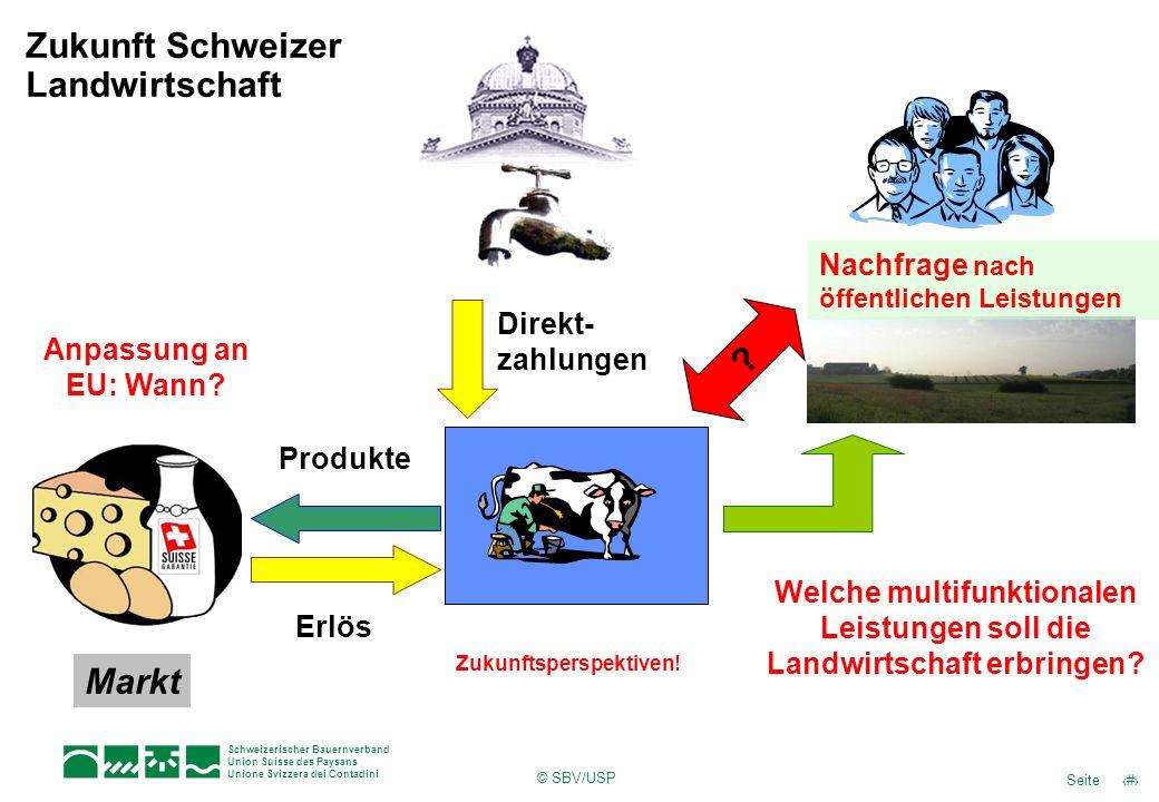 14Seite Schweizerischer Bauernverband Union Suisse des Paysans Unione Svizzera dei Contadini © SBV/USP Markt Direkt- zahlungen ? Nachfrage nach öffent