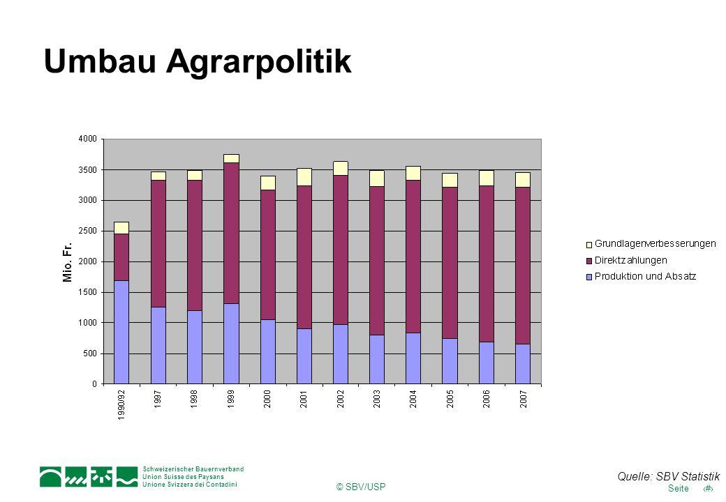 16Seite Schweizerischer Bauernverband Union Suisse des Paysans Unione Svizzera dei Contadini © SBV/USP Umbau Agrarpolitik Quelle: SBV Statistik