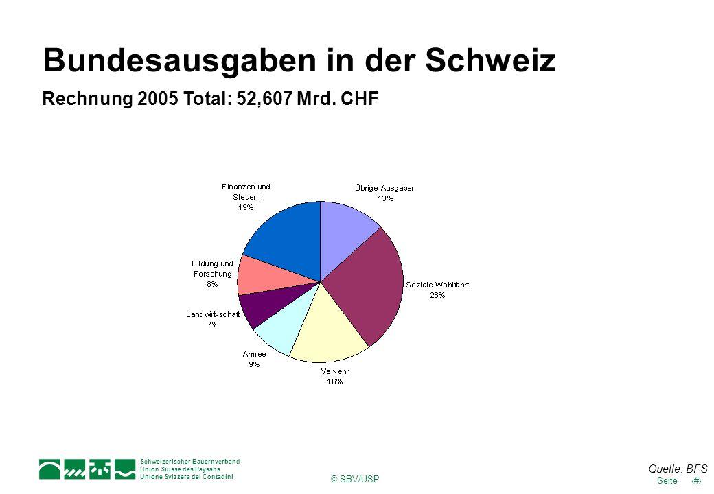 17Seite Schweizerischer Bauernverband Union Suisse des Paysans Unione Svizzera dei Contadini © SBV/USP Bundesausgaben in der Schweiz Rechnung 2005 Tot