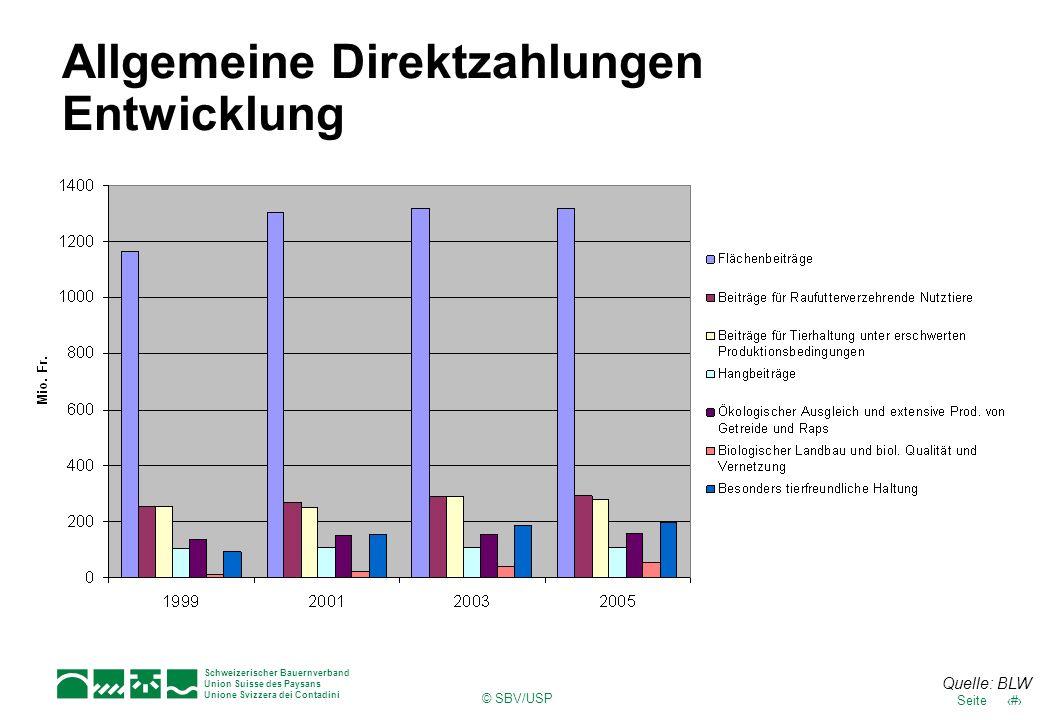 21Seite Schweizerischer Bauernverband Union Suisse des Paysans Unione Svizzera dei Contadini © SBV/USP Allgemeine Direktzahlungen Entwicklung Quelle: