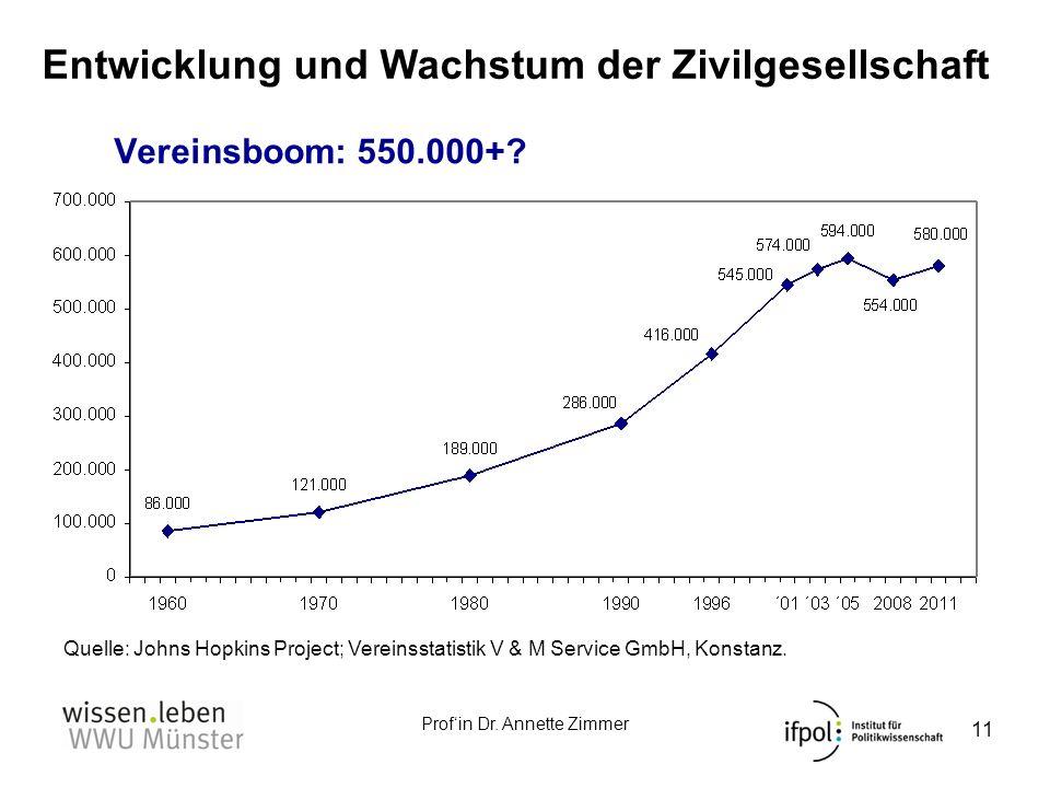 Profin Dr. Annette Zimmer Vereinsboom: 550.000+? Quelle: Johns Hopkins Project; Vereinsstatistik V & M Service GmbH, Konstanz. 11 Entwicklung und Wach