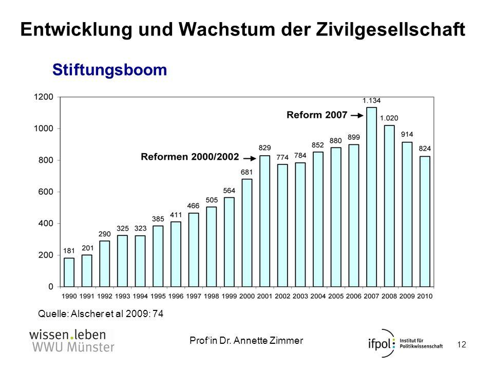 Profin Dr. Annette Zimmer Quelle: Alscher et al 2009: 74 12 Entwicklung und Wachstum der Zivilgesellschaft Stiftungsboom