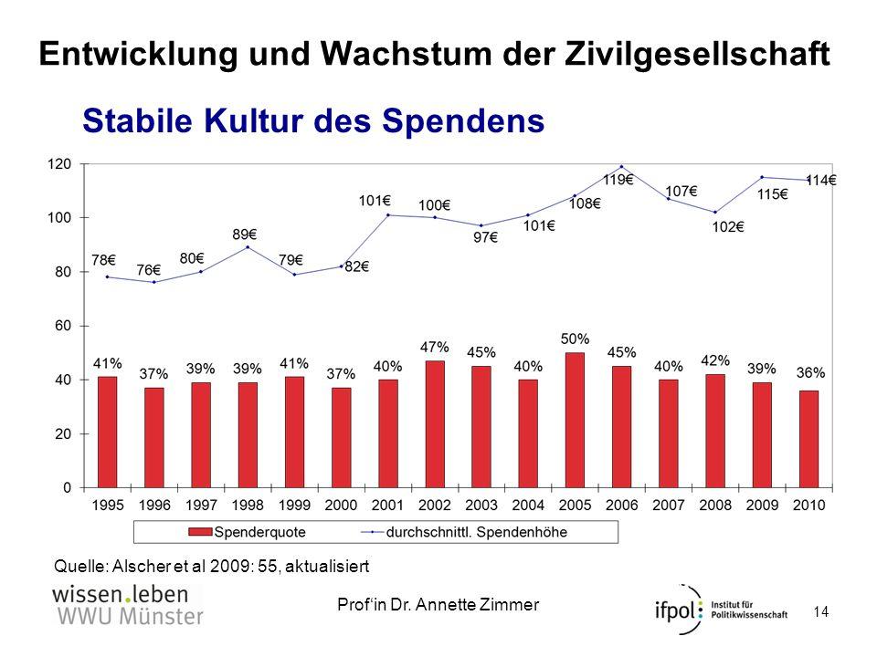 Profin Dr. Annette Zimmer Entwicklung und Wachstum der Zivilgesellschaft Quelle: Alscher et al 2009: 55 aktualisiert Entwicklung der Spendenquote 14 S