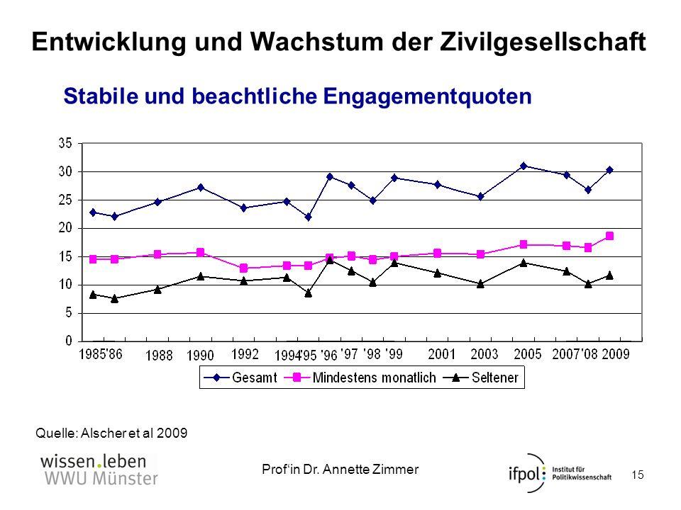 Profin Dr. Annette Zimmer Entwicklung und Wachstum der Zivilgesellschaft Quelle: Alscher et al 2009 : 36 Entwicklung der Engagementquote in Deutschlan