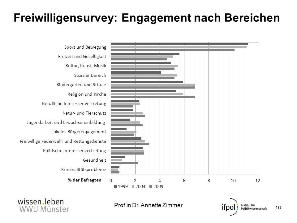Profin Dr. Annette Zimmer Freiwilligensurvey: Engagement nach Bereichen 16 Quelle: Freiwilligensurvey