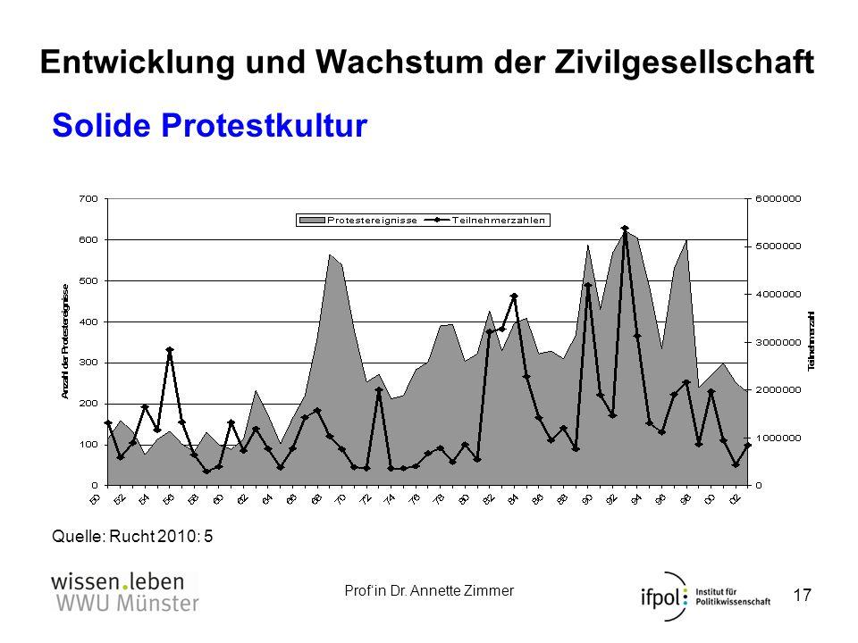 Profin Dr. Annette Zimmer Entwicklung und Wachstum der Zivilgesellschaft 17 Solide Protestkultur Quelle: Rucht 2010: 5