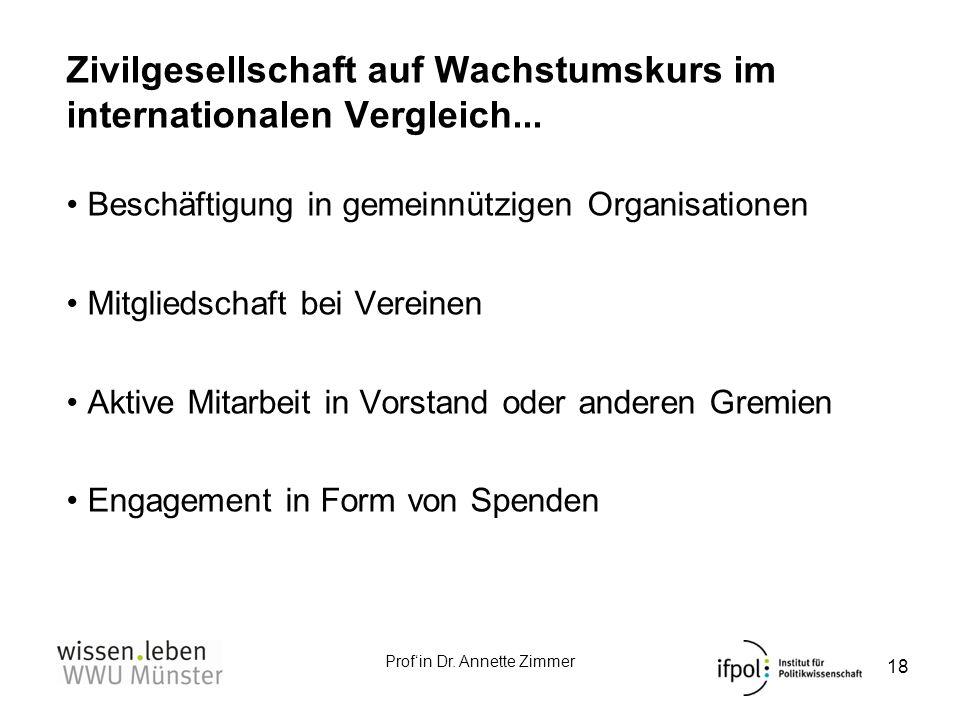 Profin Dr. Annette Zimmer Zivilgesellschaft auf Wachstumskurs im internationalen Vergleich... Beschäftigung in gemeinnützigen Organisationen Mitglieds