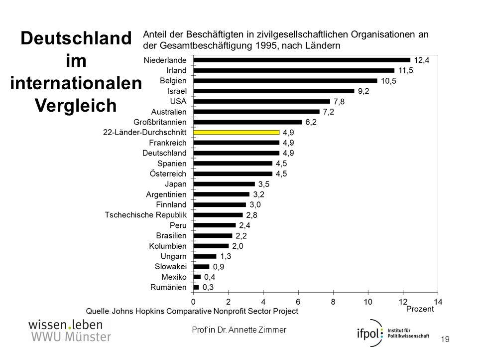 Profin Dr. Annette Zimmer 19 Deutschland im internationalen Vergleich