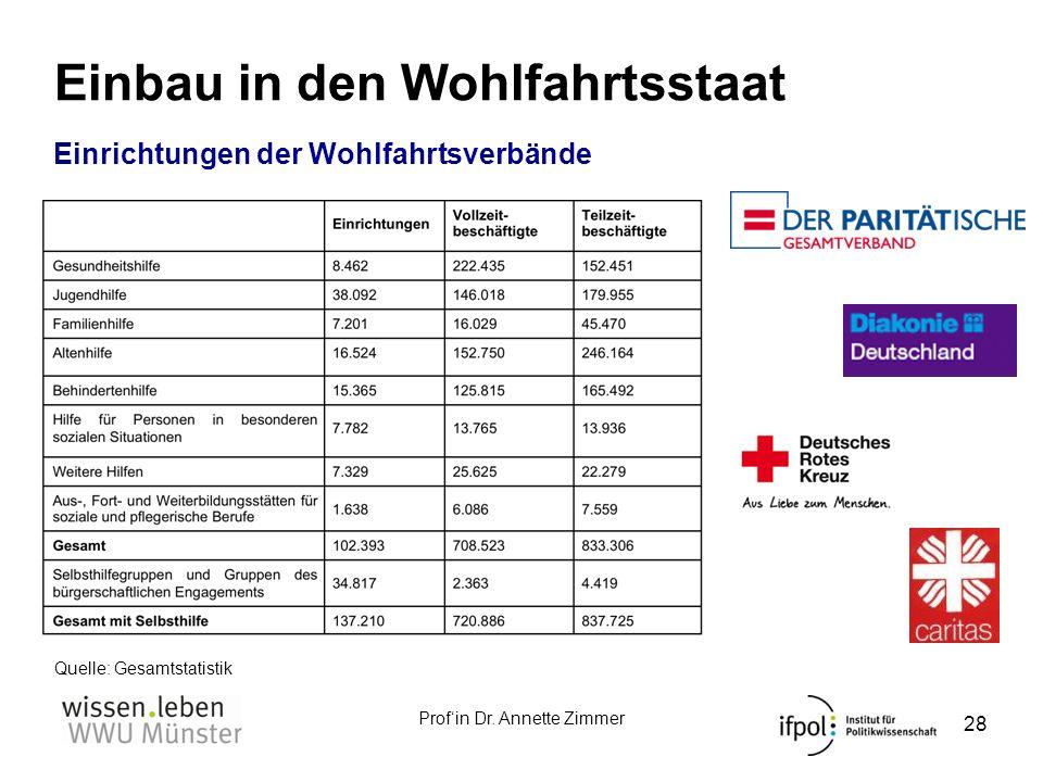 Profin Dr. Annette Zimmer Einbau in den Wohlfahrtsstaat 28 Einrichtungen der Wohlfahrtsverbände Quelle: Gesamtstatistik