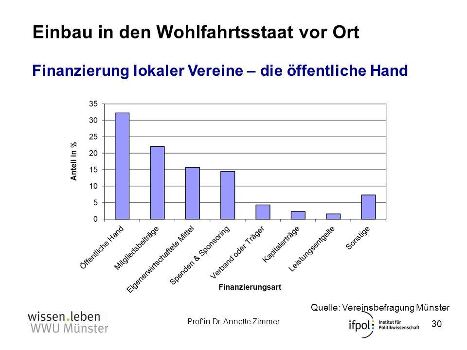 Profin Dr. Annette Zimmer Einbau in den Wohlfahrtsstaat vor Ort 30 Quelle: Vereinsbefragung Münster Finanzierung lokaler Vereine – die öffentliche Han
