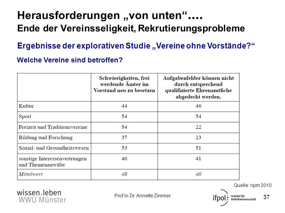 Profin Dr. Annette Zimmer Herausforderungen von unten.... Ende der Vereinsseligkeit, Rekrutierungsprobleme 37 Ergebnisse der explorativen Studie Verei