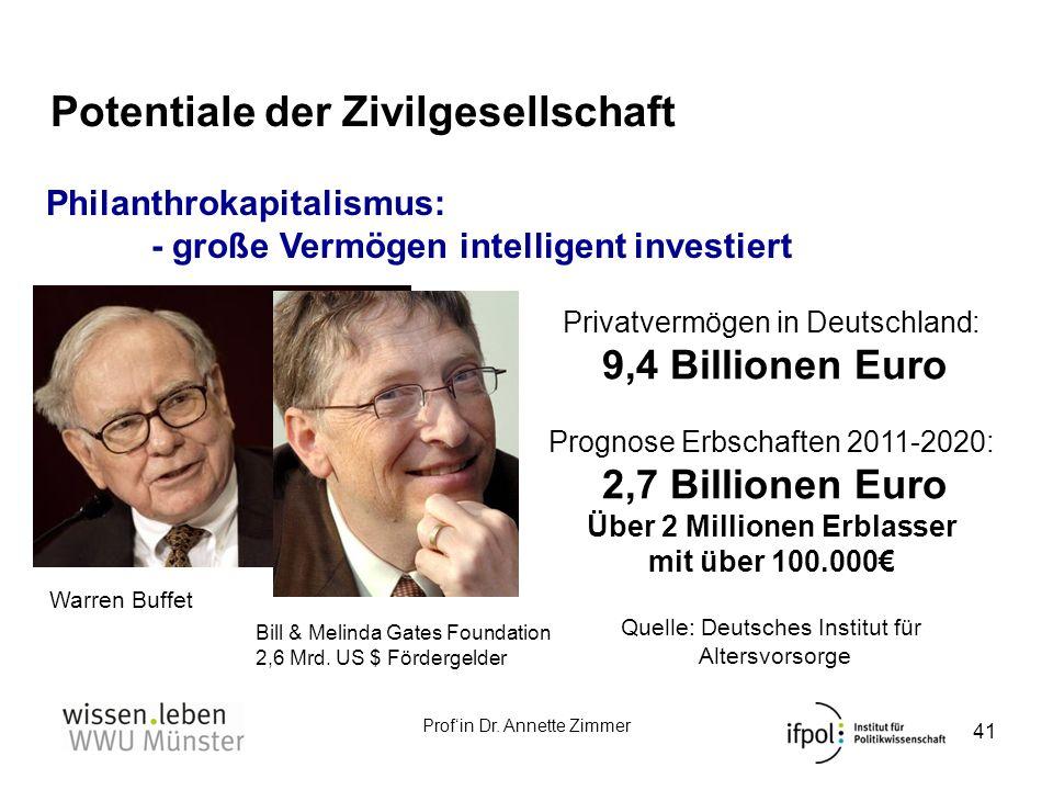 Profin Dr. Annette Zimmer Potentiale der Zivilgesellschaft 41 Philanthrokapitalismus: - große Vermögen intelligent investiert Warren Buffet Bill & Mel
