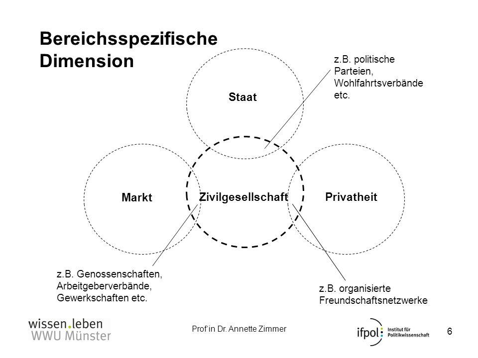 Profin Dr. Annette Zimmer Bereichsspezifische Dimension Markt Privatheit Staat Zivilgesellschaft z.B. Genossenschaften, Arbeitgeberverbände, Gewerksch