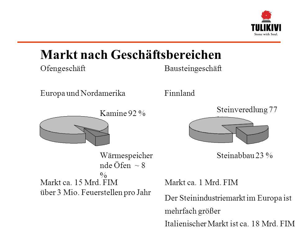 Ofengeschäft Europa und Nordamerika Bausteingeschäft Markt ca. 15 Mrd. FIM über 3 Mio. Feuerstellen pro Jahr Markt ca. 1 Mrd. FIM Der Steinindustriema