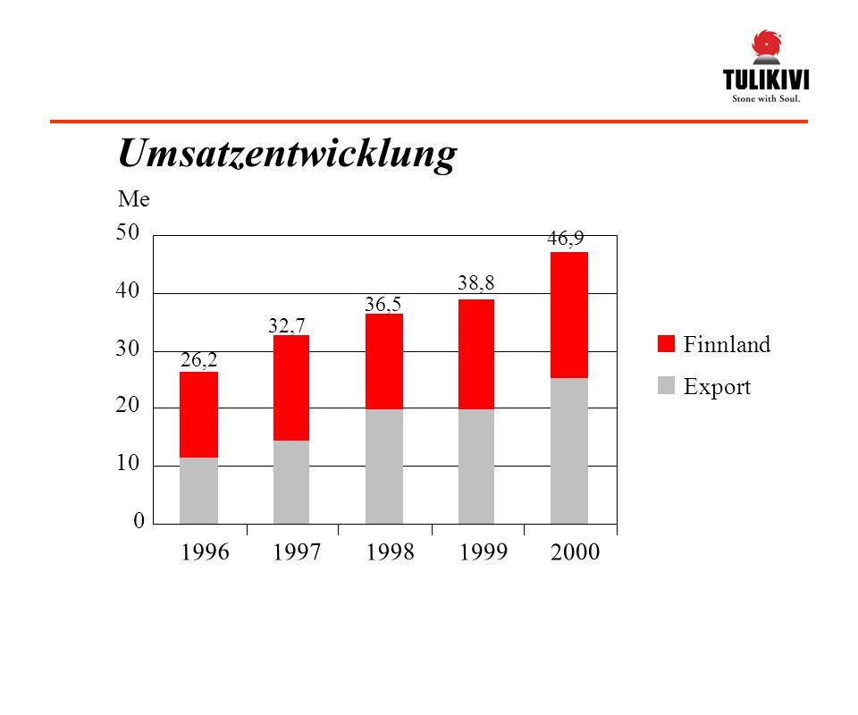 Umsatzentwicklung Finnland Export 0 10 20 30 40 50 19961997199819992000 Me 26,2 32,7 36,5 38,8 46,9