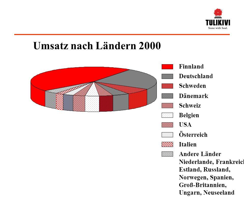 Umsatz nach Ländern 2000 Finnland Deutschland Schweden Dänemark Schweiz Belgien USA Österreich Italien Andere Länder Niederlande, Frankreich, Estland, Russland, Norwegen, Spanien, Groß-Britannien, Ungarn, Neuseeland