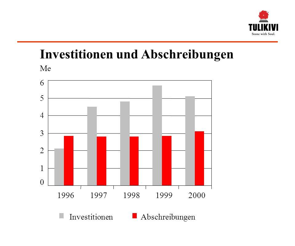 Investitionen und Abschreibungen InvestitionenAbschreibungen 0 1 2 3 4 5 6 19961997199819992000 Me