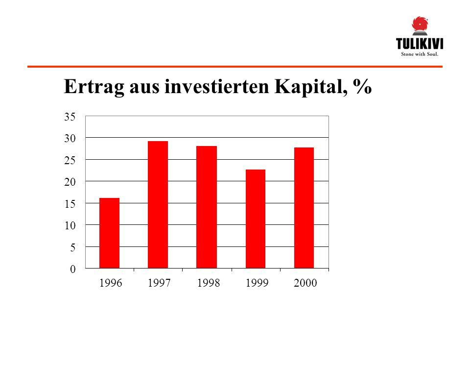 0 5 10 15 20 25 30 35 1996199719981999 2000 Ertrag aus investierten Kapital, %