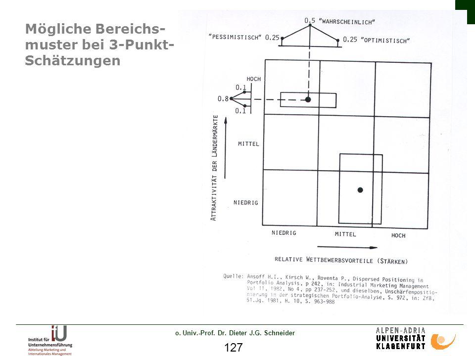 o. Univ.-Prof. Dr. Dieter J.G. Schneider 127 Mögliche Bereichs- muster bei 3-Punkt- Schätzungen