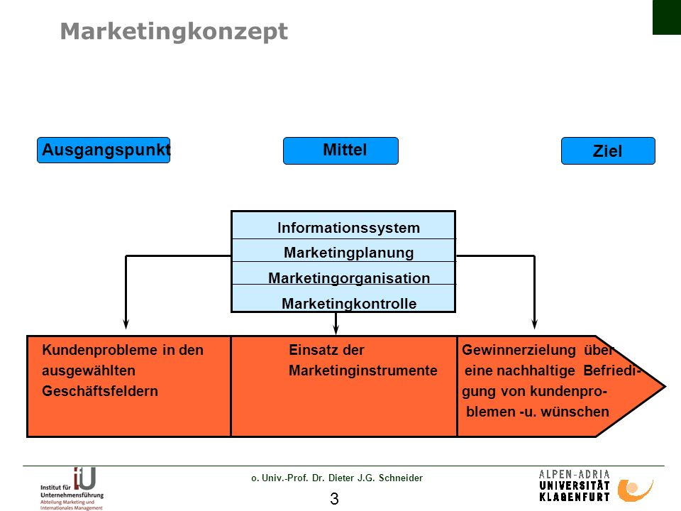 o. Univ.-Prof. Dr. Dieter J.G. Schneider 3 Marketingkonzept Ziel Ausgangspunkt Mittel Informationssystem Marketingplanung Marketingorganisation Market