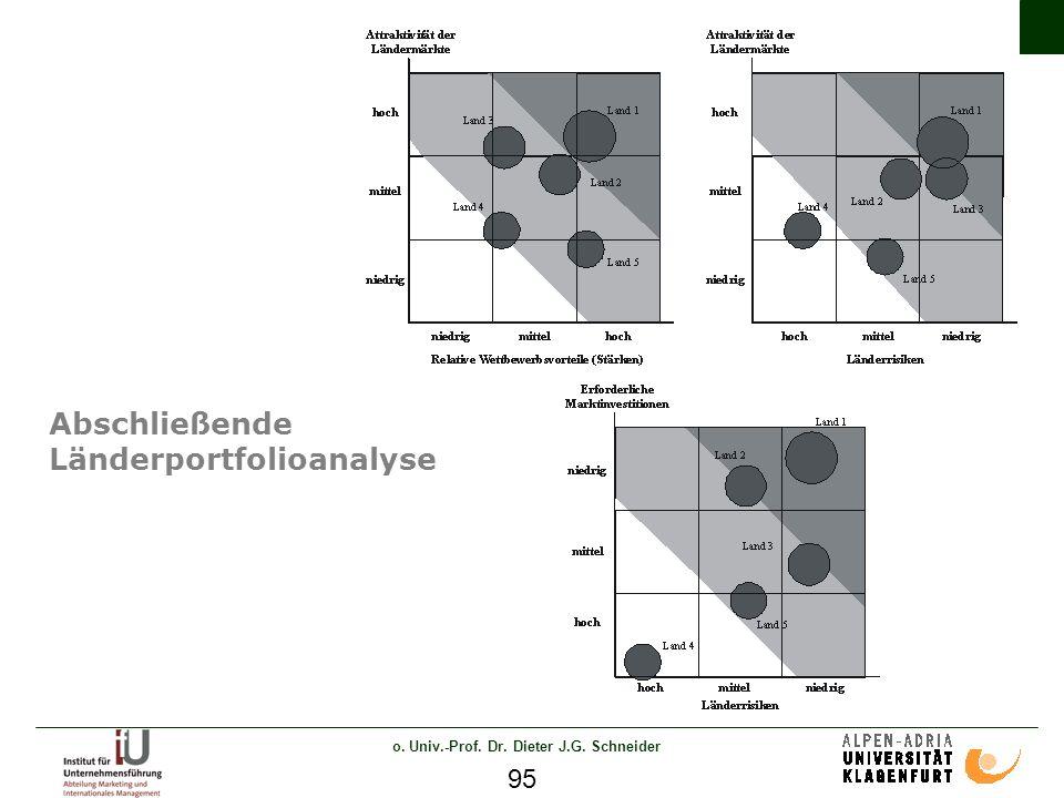 o. Univ.-Prof. Dr. Dieter J.G. Schneider 95 Abschließende Länderportfolioanalyse