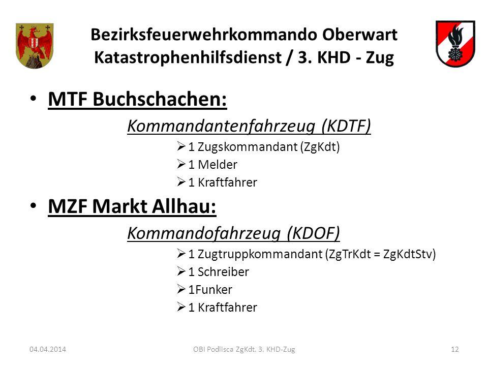 Bezirksfeuerwehrkommando Oberwart Katastrophenhilfsdienst / 3. KHD - Zug MTF Buchschachen: Kommandantenfahrzeug (KDTF) 1 Zugskommandant (ZgKdt) 1 Meld