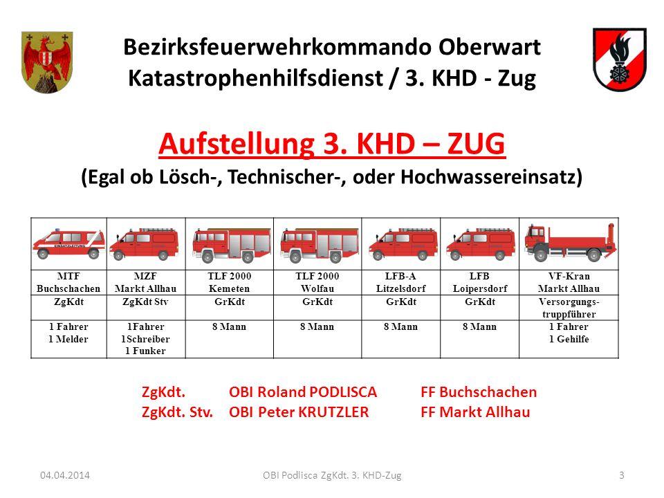 Bezirksfeuerwehrkommando Oberwart Katastrophenhilfsdienst / 3. KHD - Zug MTF Buchschachen MZF Markt Allhau TLF 2000 Kemeten TLF 2000 Wolfau LFB-A Litz