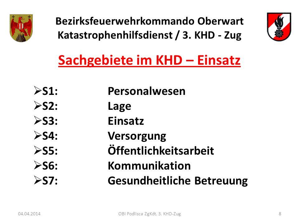 Bezirksfeuerwehrkommando Oberwart Katastrophenhilfsdienst / 3. KHD - Zug Sachgebiete im KHD – Einsatz S1:Personalwesen S2:Lage S3:Einsatz S4:Versorgun