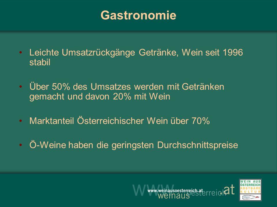 Gastronomie Leichte Umsatzrückgänge Getränke, Wein seit 1996 stabil Über 50% des Umsatzes werden mit Getränken gemacht und davon 20% mit Wein Marktanteil Österreichischer Wein über 70% Ö-Weine haben die geringsten Durchschnittspreise
