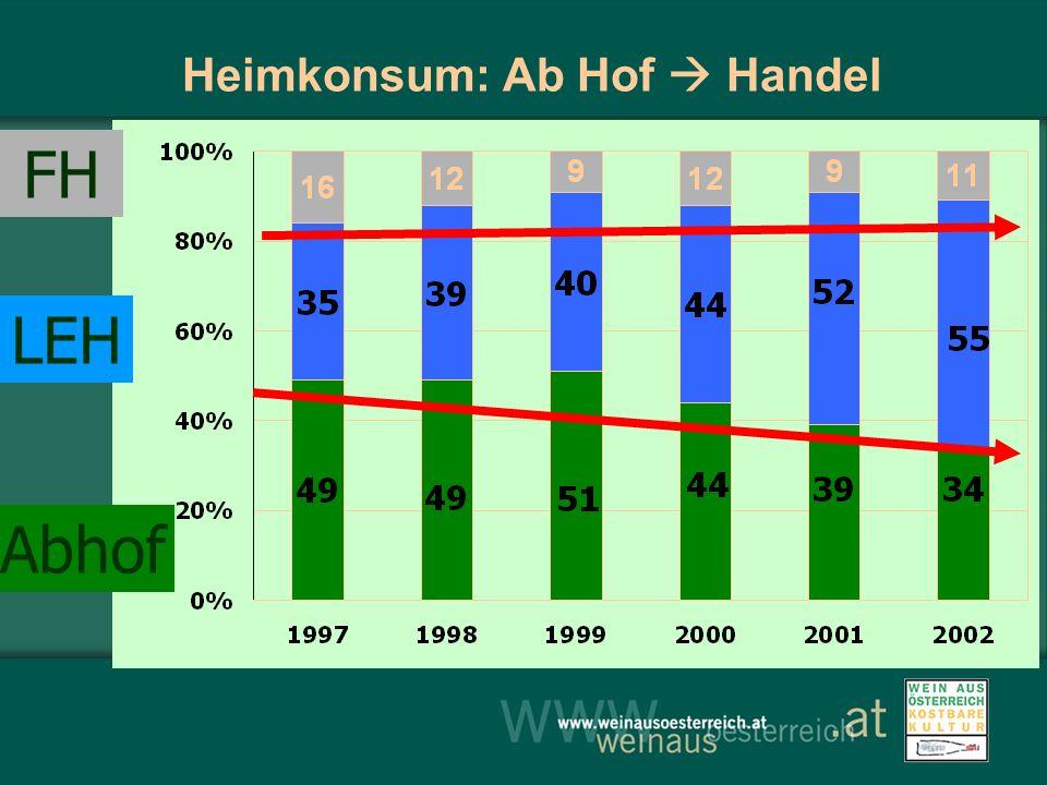 Abhof LEH FH Heimkonsum: Ab Hof Handel
