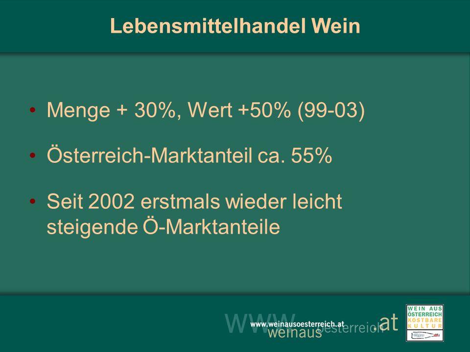 Lebensmittelhandel Wein Menge + 30%, Wert +50% (99-03) Österreich-Marktanteil ca. 55% Seit 2002 erstmals wieder leicht steigende Ö-Marktanteile