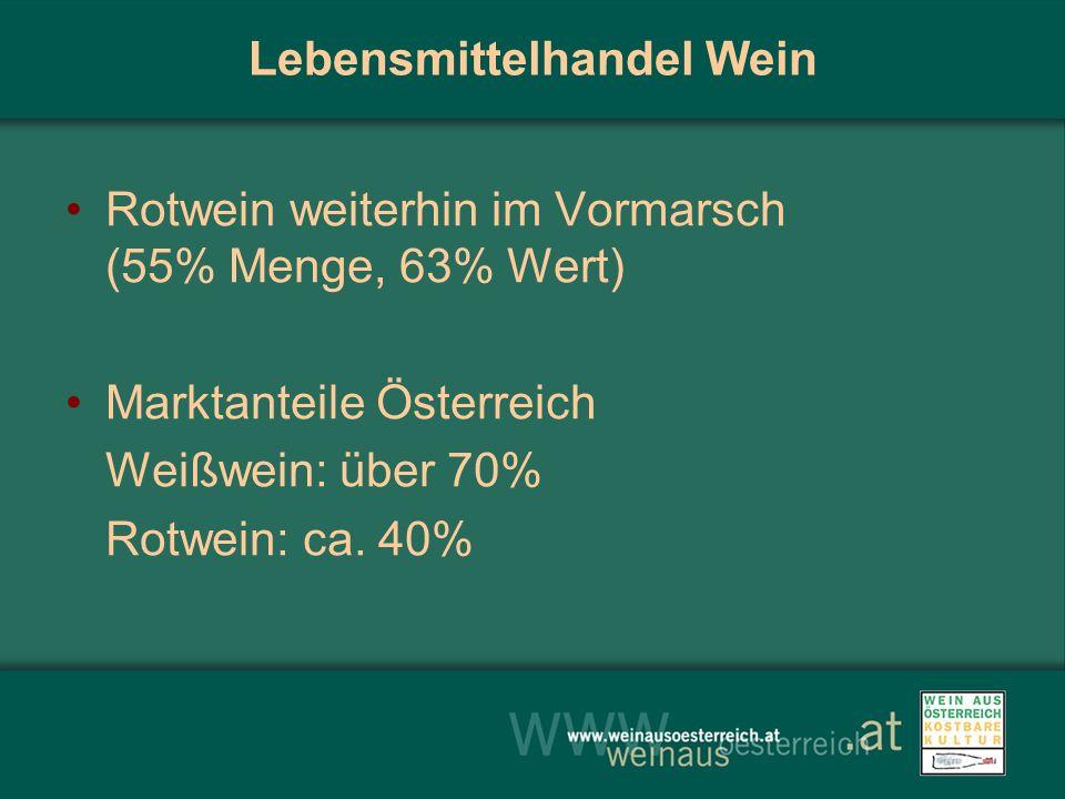 Lebensmittelhandel Wein Rotwein weiterhin im Vormarsch (55% Menge, 63% Wert) Marktanteile Österreich Weißwein: über 70% Rotwein: ca.