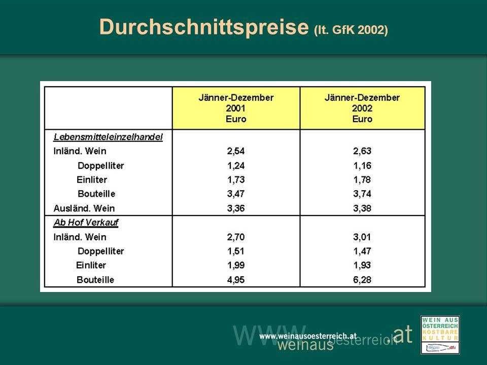 Durchschnittspreise (lt. GfK 2002)