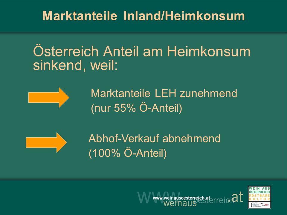 Abhof-Verkauf abnehmend (100% Ö-Anteil) Marktanteile LEH zunehmend (nur 55% Ö-Anteil) Marktanteile Inland/Heimkonsum Österreich Anteil am Heimkonsum sinkend, weil: