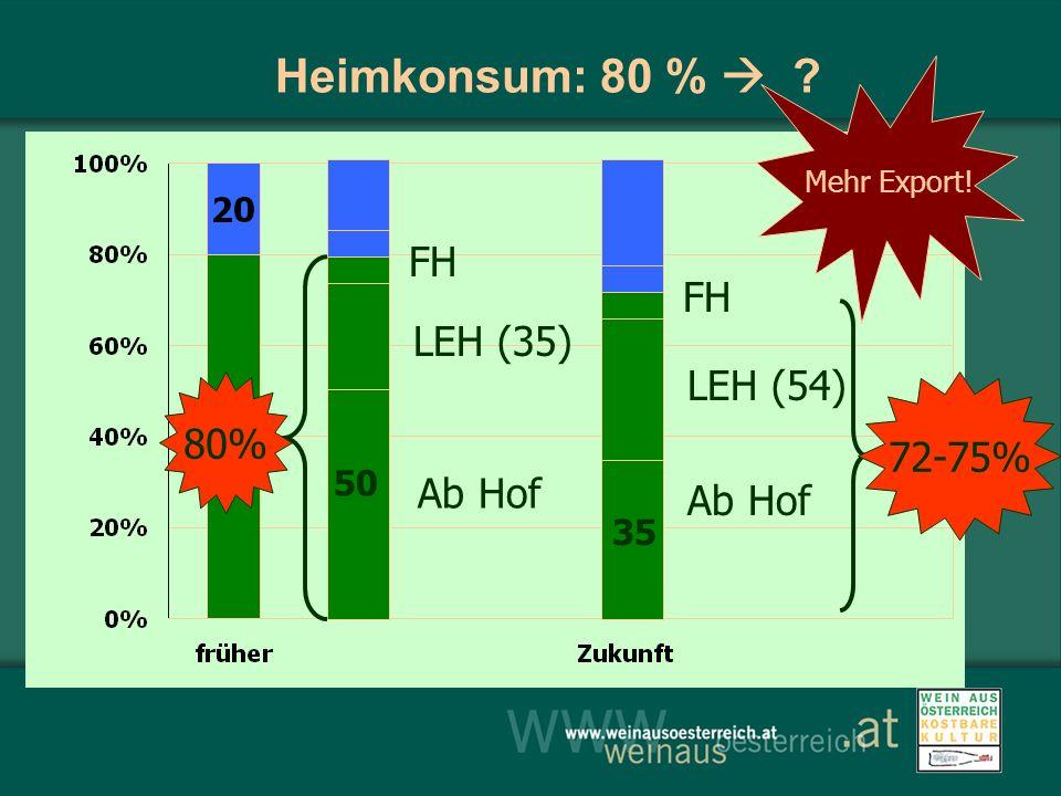 Heimkonsum: 80 % ? LEH (35) FH LEH (54) Ab Hof 50 Ab Hof 35 72-75% 80% Mehr Export!