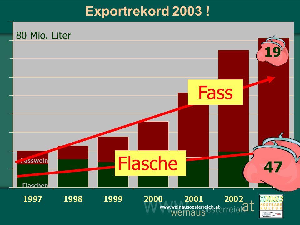 Fasswein Flaschen Exportrekord 2003 ! Flasche Fass 19 47 80 Mio. Liter