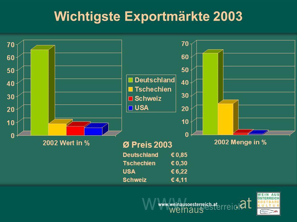 Wichtigste Exportmärkte 2003 Ø Preis 2003 Deutschland 0,85 Tschechien 0,30 USA 6,22 Schweiz 4,11
