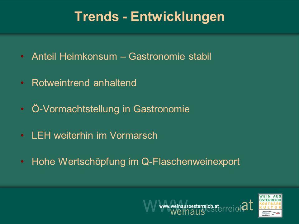 Trends - Entwicklungen Anteil Heimkonsum – Gastronomie stabil Rotweintrend anhaltend Ö-Vormachtstellung in Gastronomie LEH weiterhin im Vormarsch Hohe