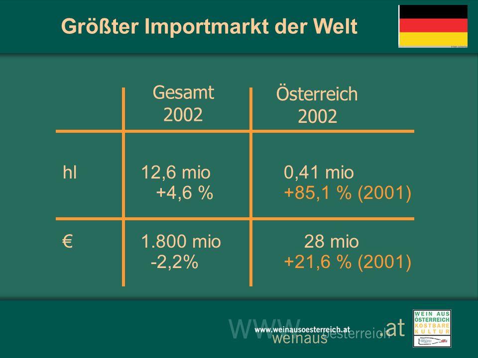Größter Importmarkt der Welt hl12,6 mio0,41 mio +4,6 %+85,1 % (2001) 1.800 mio 28 mio -2,2%+21,6 % (2001) Gesamt 2002 Österreich 2002