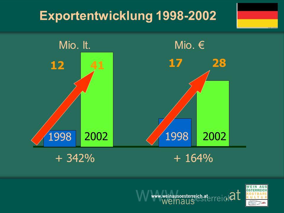 Exportentwicklung 1998-2002 Mio. lt. Mio. 1998 200219982002 + 342% 12 41 17 28 + 164%