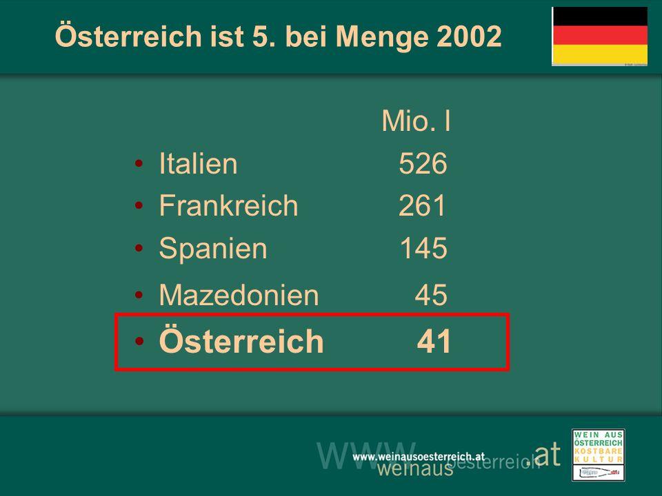 Österreich ist 5. bei Menge 2002 Mio. l Italien526 Frankreich261 Spanien145 Mazedonien 45 Österreich 41