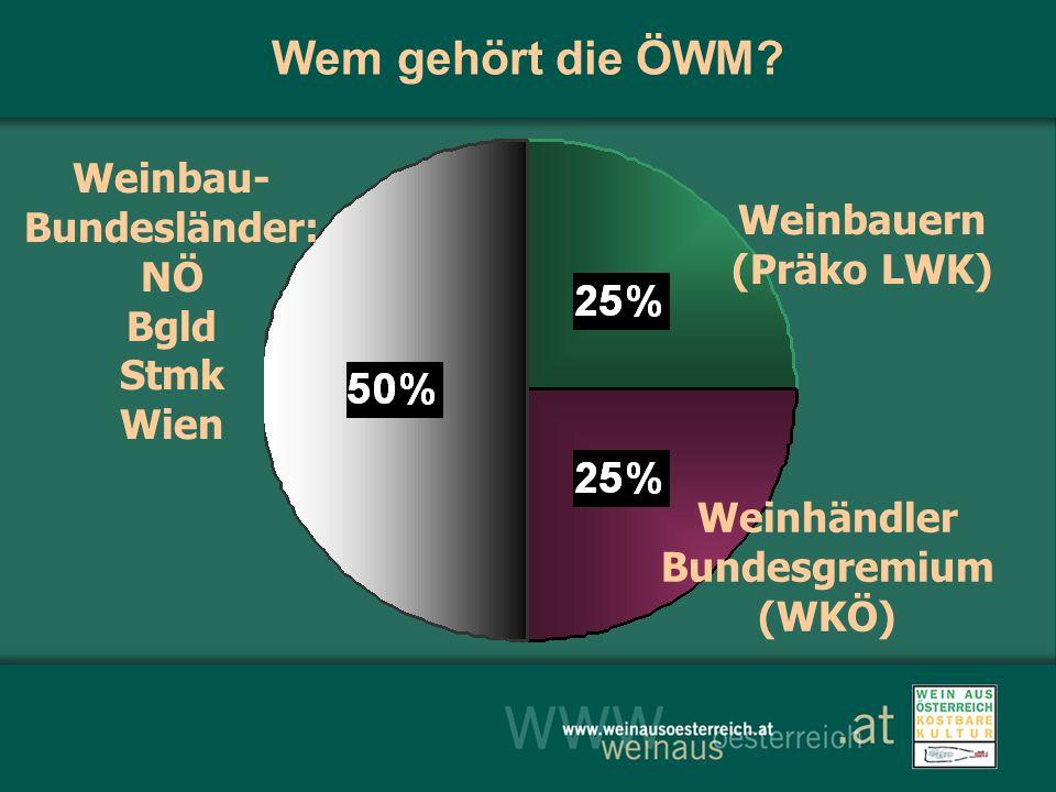 Wem gehört die ÖWM? Weinbauern (Präko LWK) Weinhändler Bundesgremium (WKÖ) Weinbau- Bundesländer: NÖ Bgld Stmk Wien