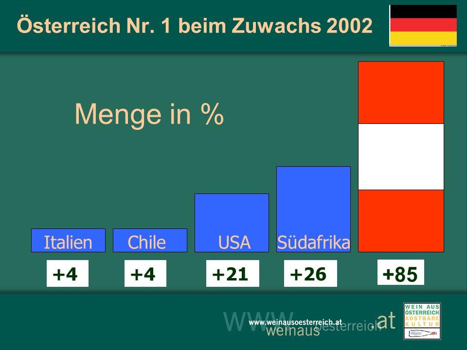 Österreich Nr. 1 beim Zuwachs 2002 Menge in % +85 +4 +21+26 USASüdafrikaItalienChile