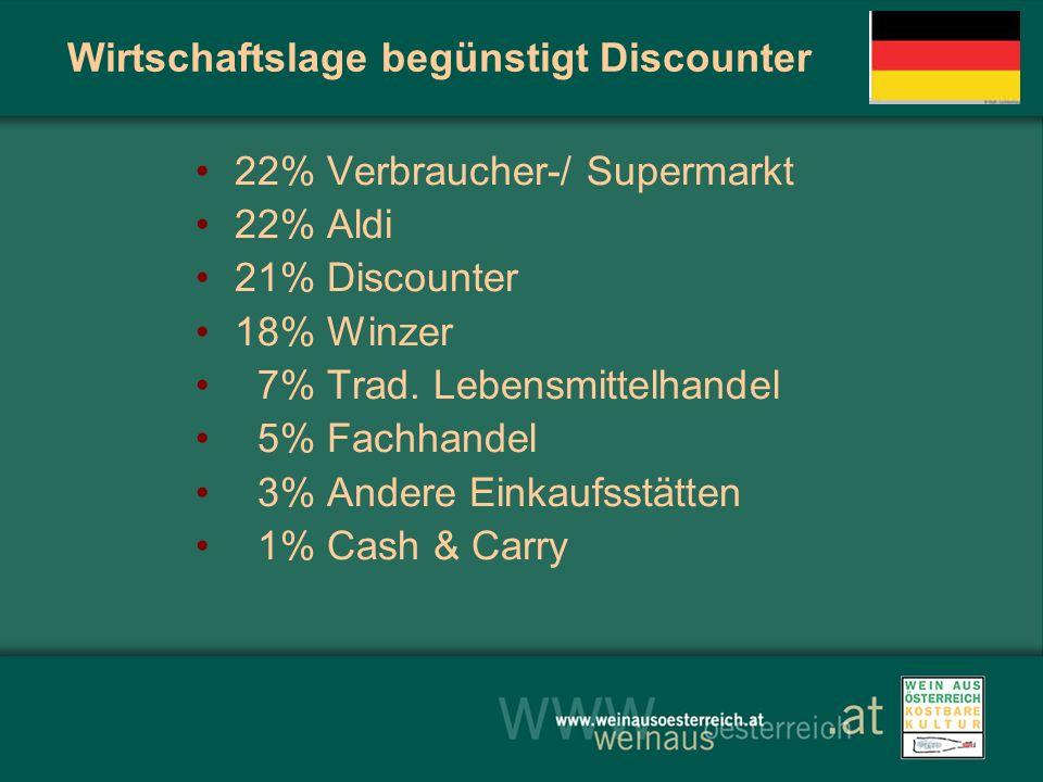 Wirtschaftslage begünstigt Discounter 22% Verbraucher-/ Supermarkt 22% Aldi 21% Discounter 18% Winzer 7% Trad. Lebensmittelhandel 5% Fachhandel 3% And