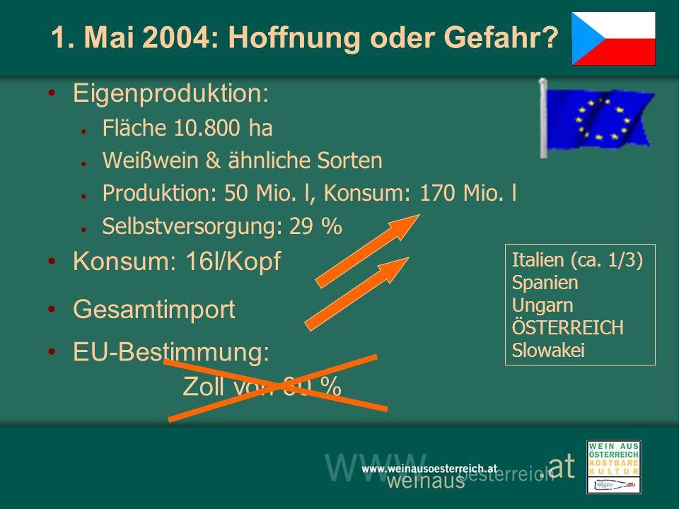 1. Mai 2004: Hoffnung oder Gefahr? Eigenproduktion: Fläche 10.800 ha Weißwein & ähnliche Sorten Produktion: 50 Mio. l, Konsum: 170 Mio. l Selbstversor