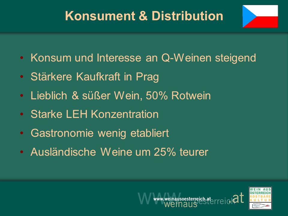 Konsument & Distribution Konsum und Interesse an Q-Weinen steigend Stärkere Kaufkraft in Prag Lieblich & süßer Wein, 50% Rotwein Starke LEH Konzentrat