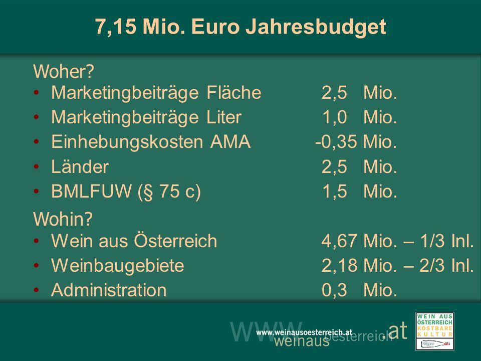 7,15 Mio. Euro Jahresbudget Marketingbeiträge Fläche2,5 Mio. Marketingbeiträge Liter1,0 Mio. Einhebungskosten AMA -0,35 Mio. Länder2,5 Mio. BMLFUW (§